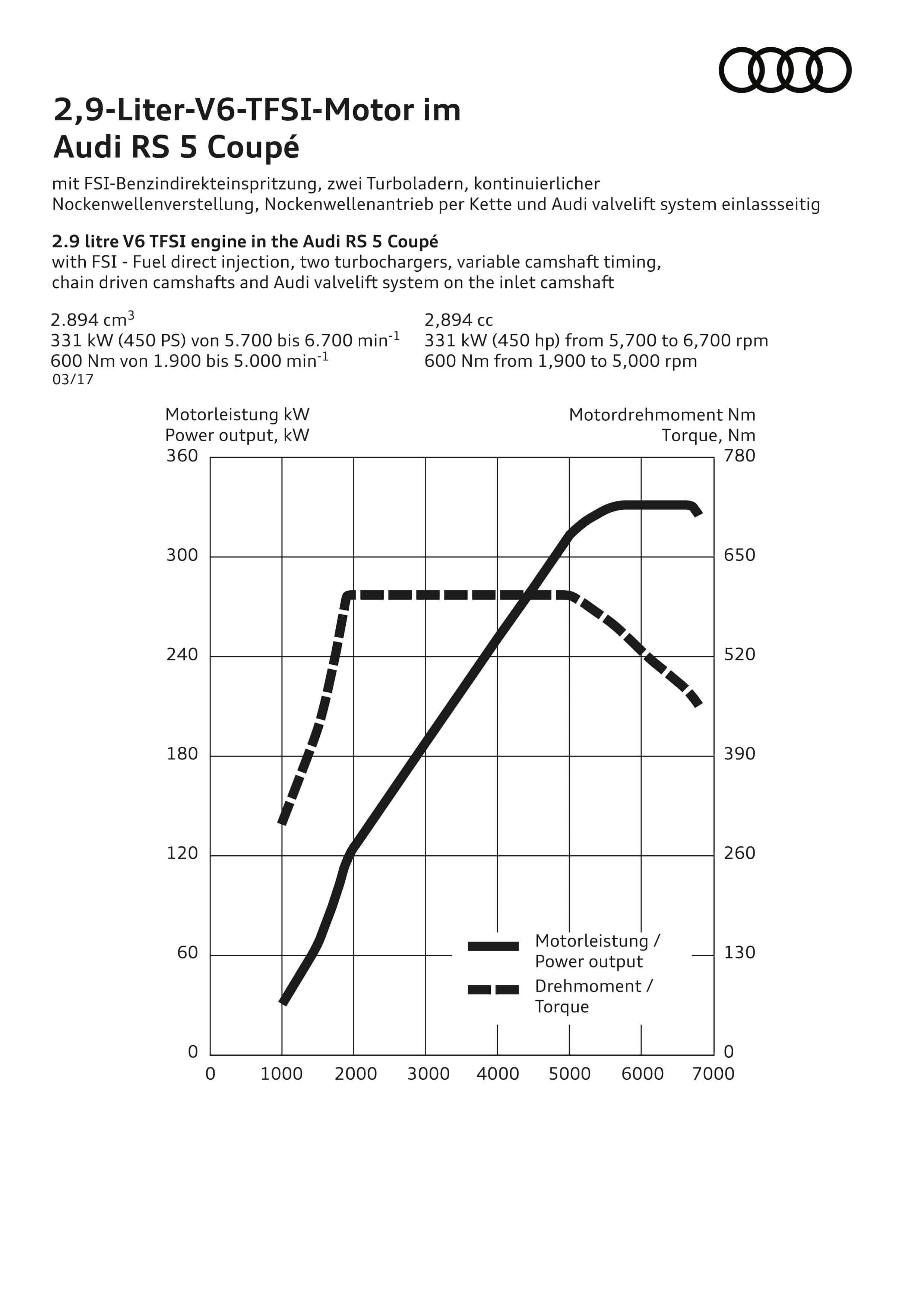 Leistungsdiagramm des 2.9 Liter V6 TFSI Motor - Audi RS 5 Coupé