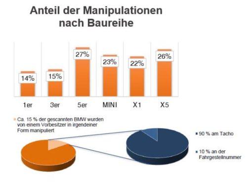 Anteil der Manipulationen nach Baureihe/Marke